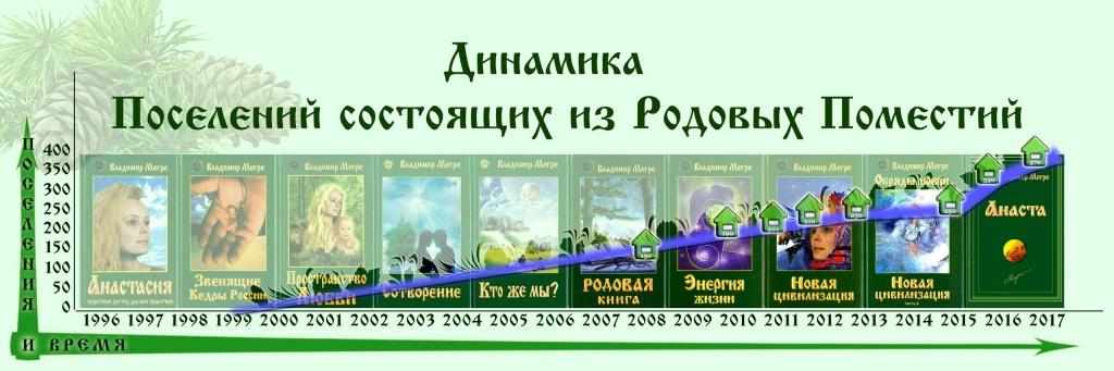Динамика развития ПРП России.jpg